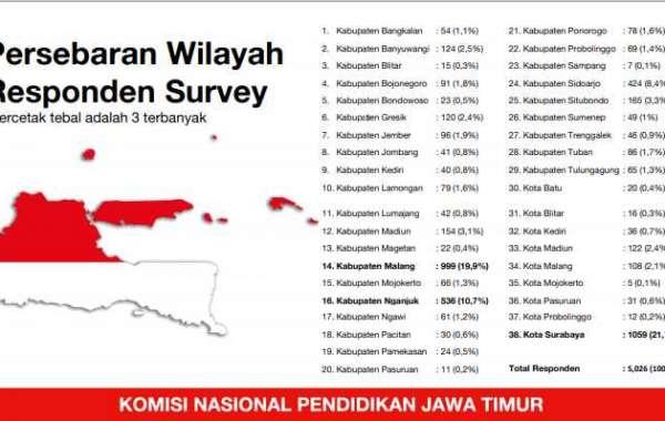 Komnasdik Jawa Timur Rilis Survey kesiapan memulai belajar 38 Kab/kota, 55,51 % Sekolah/Madrasah di Jawa Timur setuju me